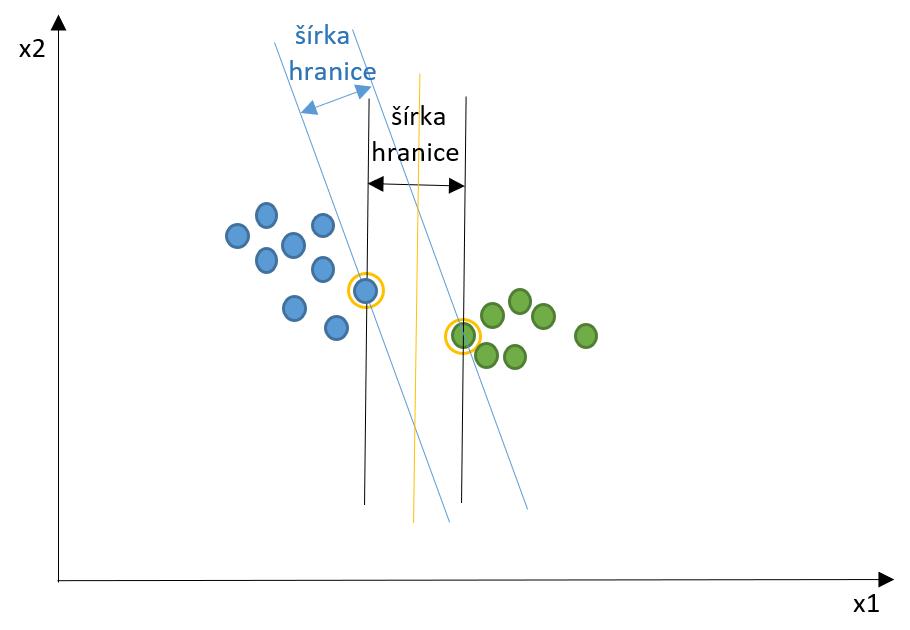 metoda podpornych vektorov SVM hranica; graf