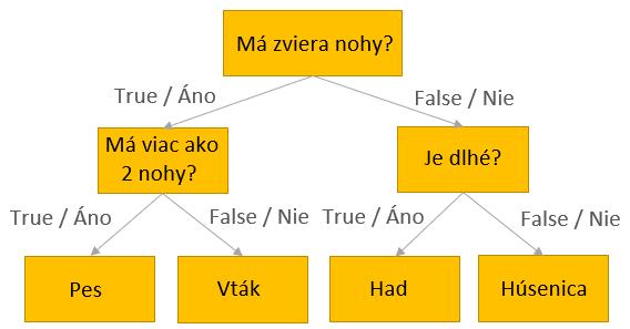 rozhodovaci strom algoritmus