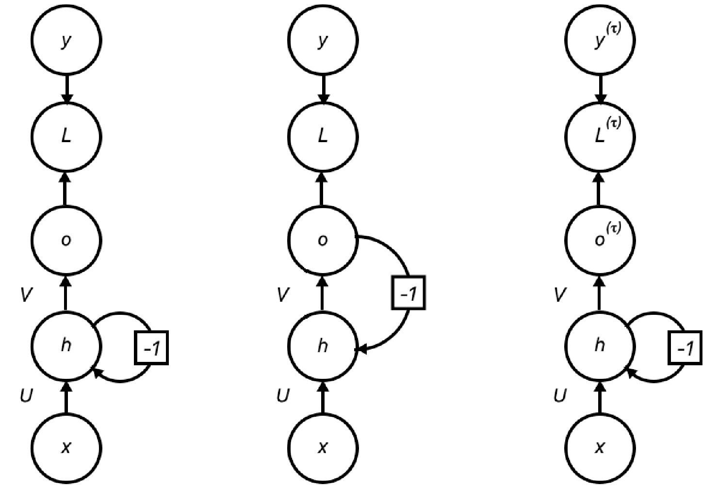 typy RNN, typy rekurentnych neuronovych sieti