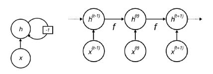 Neurón rekurentnej siete a zmena jeho stavu v čase; rekurentné neurónové siete