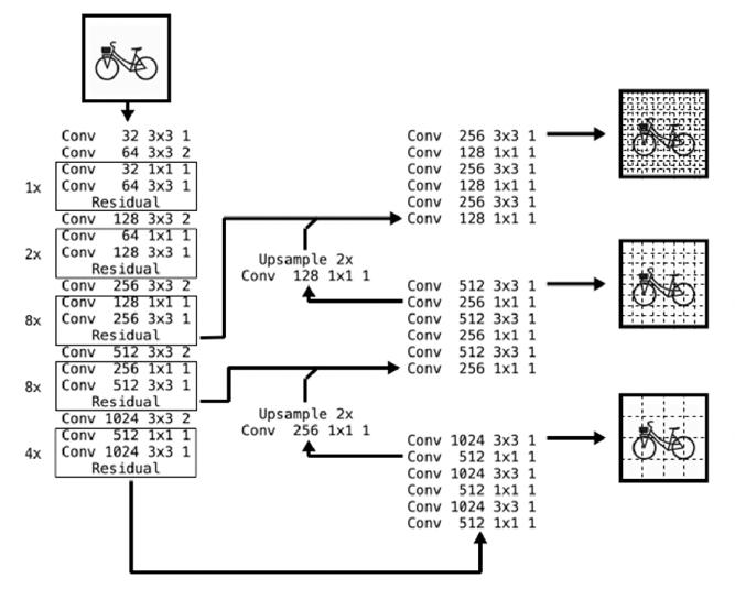 YOLOv3 architektura umela inteligencia